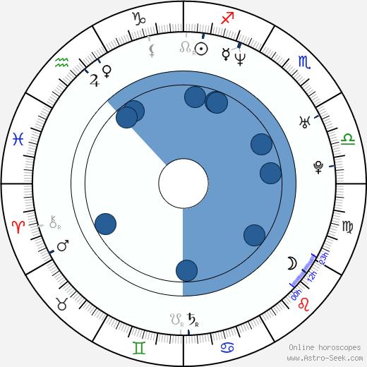 Waldemar Goszcz wikipedia, horoscope, astrology, instagram