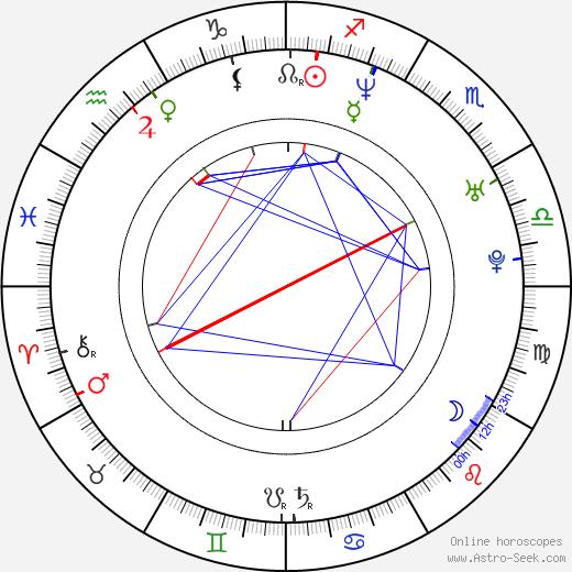 Waldemar Goszcz birth chart, Waldemar Goszcz astro natal horoscope, astrology