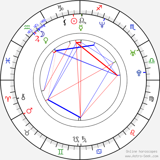 Wilson Cruz astro natal birth chart, Wilson Cruz horoscope, astrology