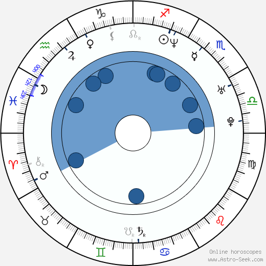 Yu Li wikipedia, horoscope, astrology, instagram
