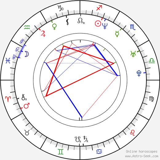 Yu Li tema natale, oroscopo, Yu Li oroscopi gratuiti, astrologia