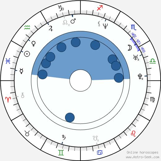 Aleksandr Kott wikipedia, horoscope, astrology, instagram