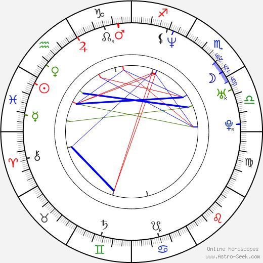 Aleksandr Kott tema natale, oroscopo, Aleksandr Kott oroscopi gratuiti, astrologia