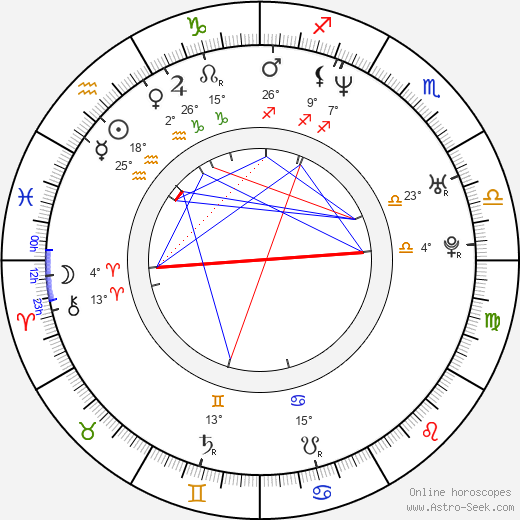 Angel Aquino birth chart, biography, wikipedia 2019, 2020