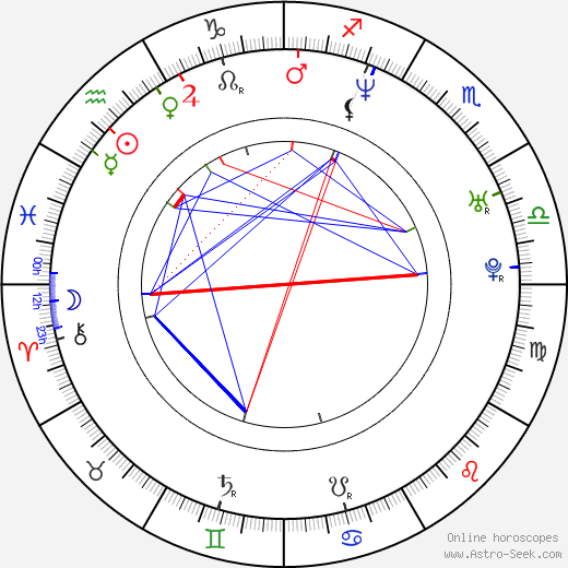 Angel Aquino birth chart, Angel Aquino astro natal horoscope, astrology