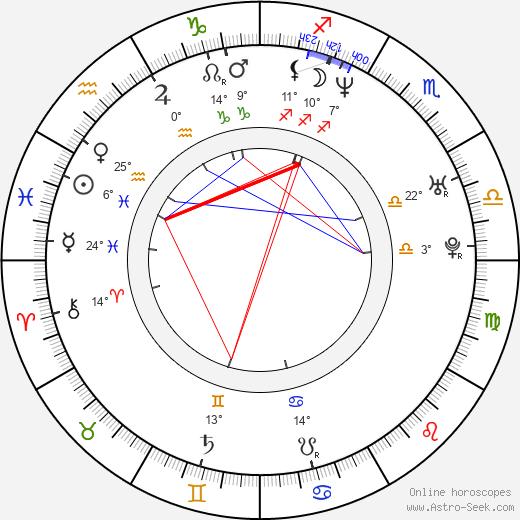 Anson Mount birth chart, biography, wikipedia 2019, 2020