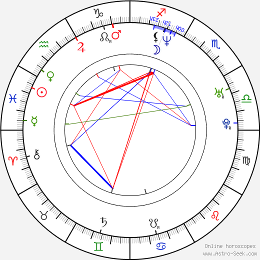 Anson Mount astro natal birth chart, Anson Mount horoscope, astrology