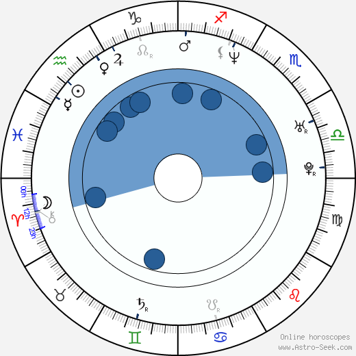 Arif S. Kinchen horoscope, astrology, sign, zodiac, date of birth, instagram