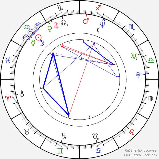 Arkadiusz Glogowski birth chart, Arkadiusz Glogowski astro natal horoscope, astrology