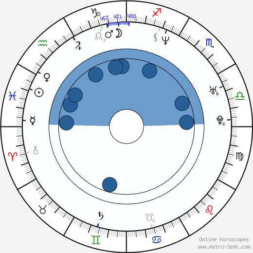 Bingbing Li wikipedia, horoscope, astrology, instagram
