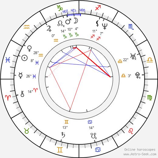 Bingbing Li birth chart, biography, wikipedia 2019, 2020