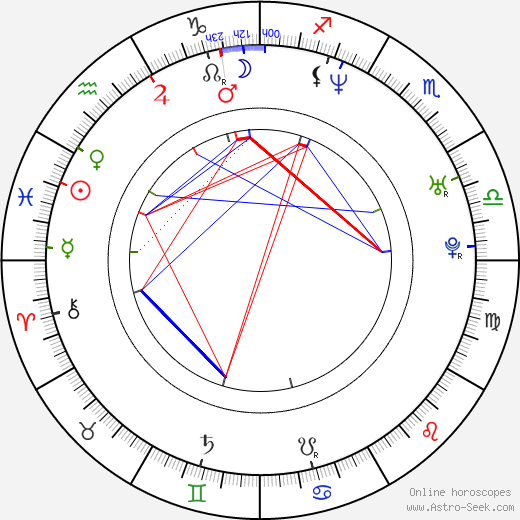 Bingbing Li birth chart, Bingbing Li astro natal horoscope, astrology