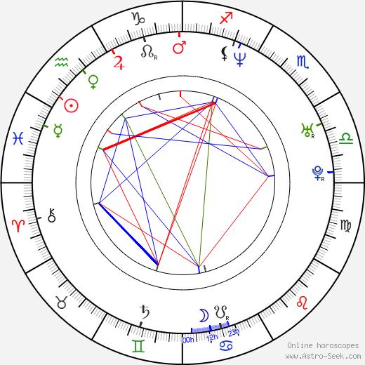 Брэдли Джеймс Аллан Bradley James Allan день рождения гороскоп, Bradley James Allan Натальная карта онлайн
