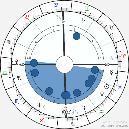 Chiara Iezzi wikipedia, horoscope, astrology, instagram