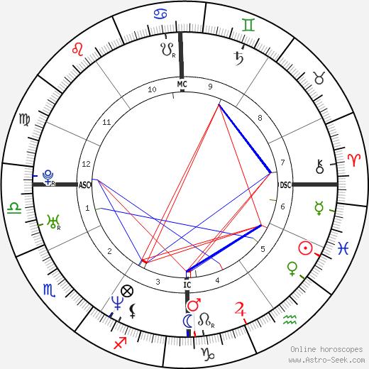 Chiara Iezzi birth chart, Chiara Iezzi astro natal horoscope, astrology