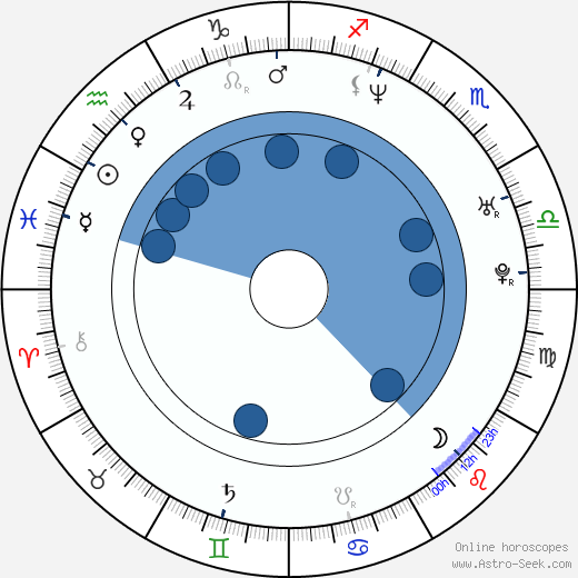 Colm McCarthy wikipedia, horoscope, astrology, instagram