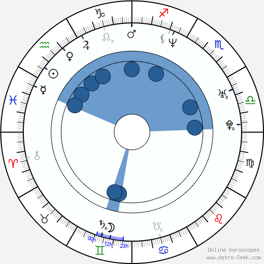 Daniel Krauss wikipedia, horoscope, astrology, instagram