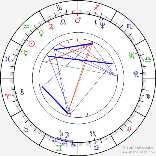 Daniel Krauss astro natal birth chart, Daniel Krauss horoscope, astrology
