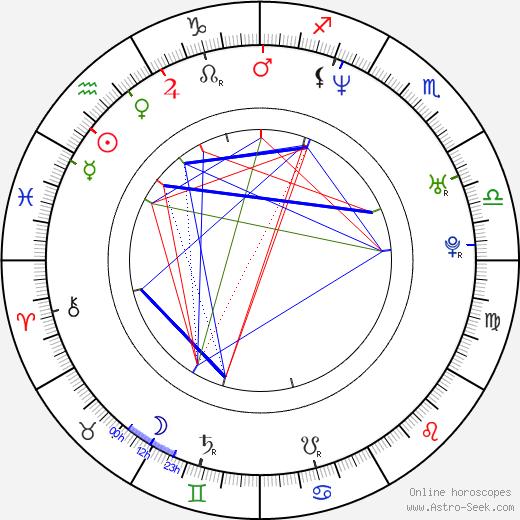 Do-yeon Jeon birth chart, Do-yeon Jeon astro natal horoscope, astrology