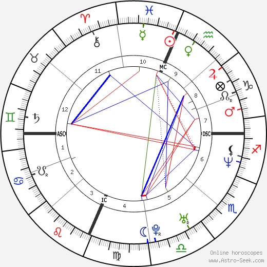 Eric Lange astro natal birth chart, Eric Lange horoscope, astrology
