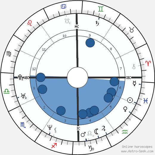 Eric Lindros wikipedia, horoscope, astrology, instagram