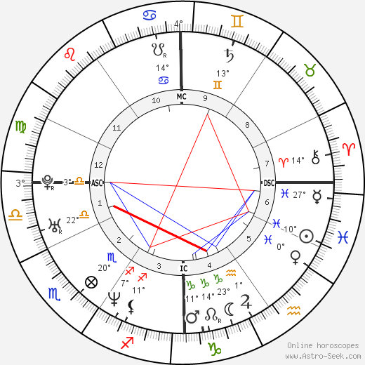 Eric Lindros birth chart, biography, wikipedia 2018, 2019