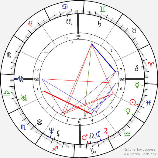 Eric Lindros astro natal birth chart, Eric Lindros horoscope, astrology