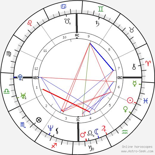 Эрик Линдрос Eric Lindros день рождения гороскоп, Eric Lindros Натальная карта онлайн