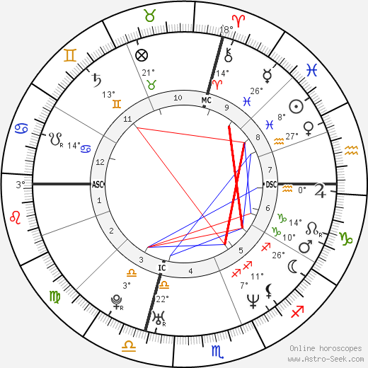 Erinn Bartlett birth chart, biography, wikipedia 2018, 2019