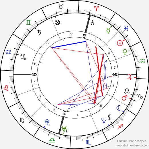 Erinn Bartlett astro natal birth chart, Erinn Bartlett horoscope, astrology