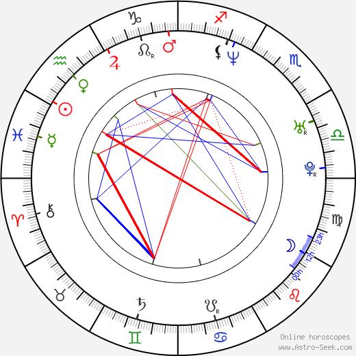 Eszter Ónodi birth chart, Eszter Ónodi astro natal horoscope, astrology