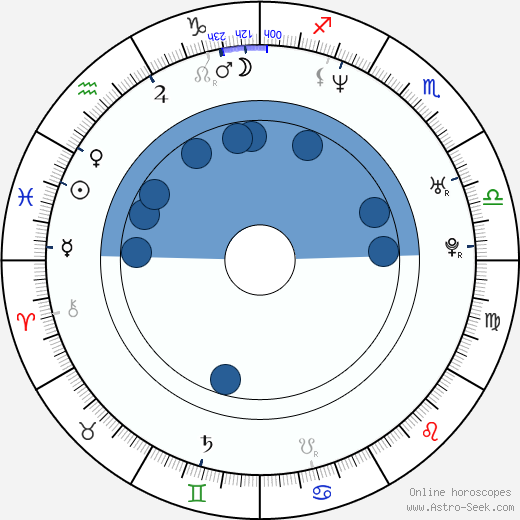 Eva Nosálková-Leinweberová horoscope, astrology, sign, zodiac, date of birth, instagram