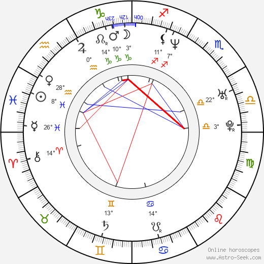 Eva Nosálková-Leinweberová birth chart, biography, wikipedia 2019, 2020