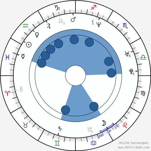 Hanna Zetterberg wikipedia, horoscope, astrology, instagram