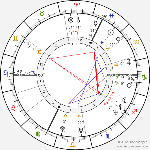 Hélène de Fougerolles birth chart, biography, wikipedia 2018, 2019