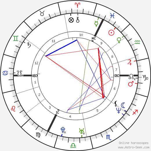 Hélène de Fougerolles astro natal birth chart, Hélène de Fougerolles horoscope, astrology