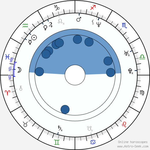 Henry Moore Selder wikipedia, horoscope, astrology, instagram