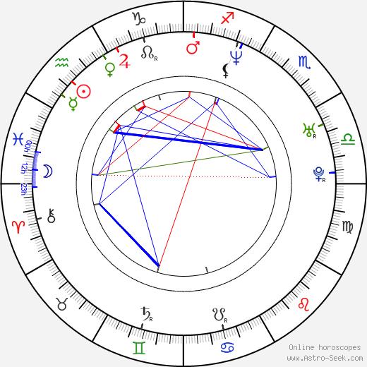 Henry Moore Selder birth chart, Henry Moore Selder astro natal horoscope, astrology