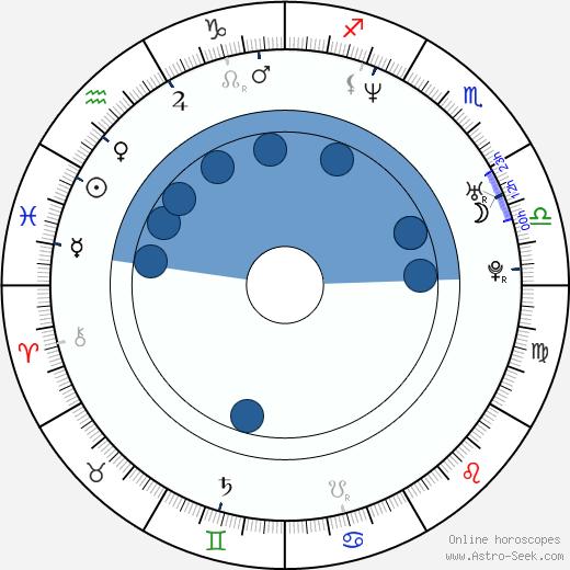 Heri Joensen wikipedia, horoscope, astrology, instagram