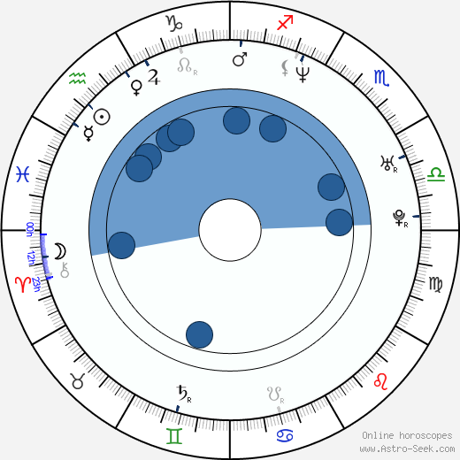 Irina Björklund wikipedia, horoscope, astrology, instagram