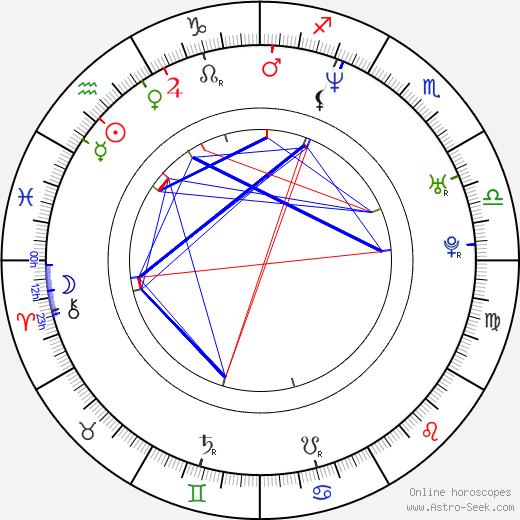 Irina Björklund astro natal birth chart, Irina Björklund horoscope, astrology