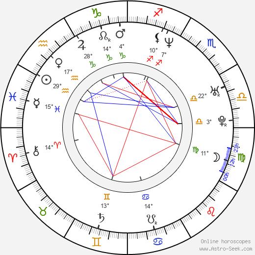 Irina Lobacheva birth chart, biography, wikipedia 2020, 2021