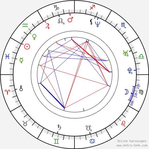 Irina Lobacheva birth chart, Irina Lobacheva astro natal horoscope, astrology