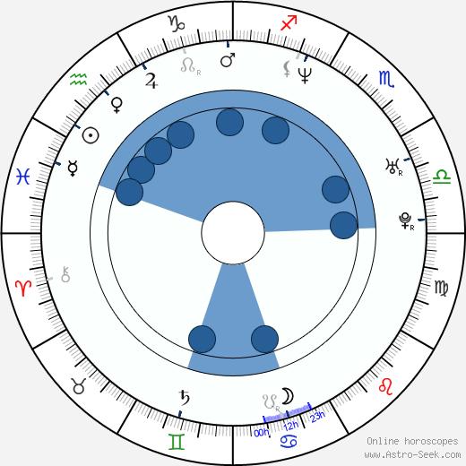 Izabella Bukowska wikipedia, horoscope, astrology, instagram