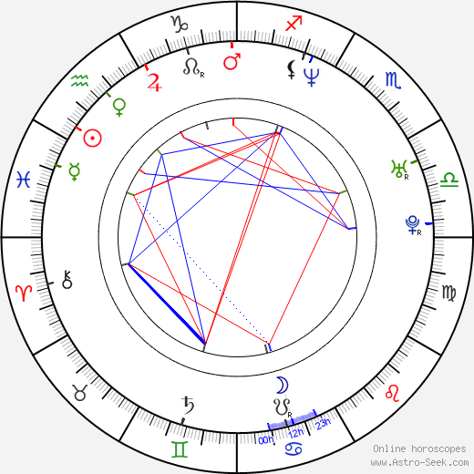 Izabella Bukowska birth chart, Izabella Bukowska astro natal horoscope, astrology