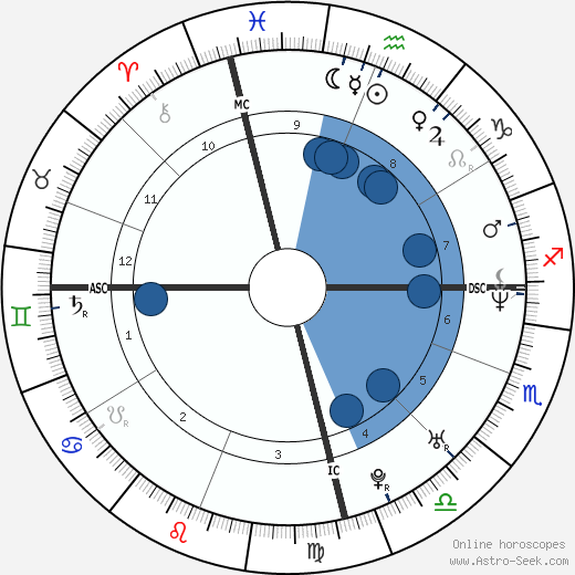 James Hird wikipedia, horoscope, astrology, instagram