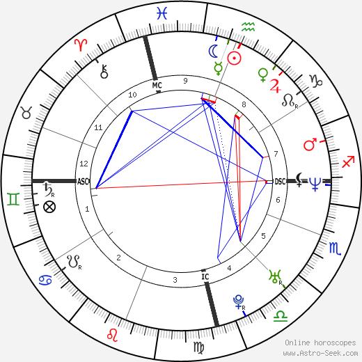 James Hird tema natale, oroscopo, James Hird oroscopi gratuiti, astrologia