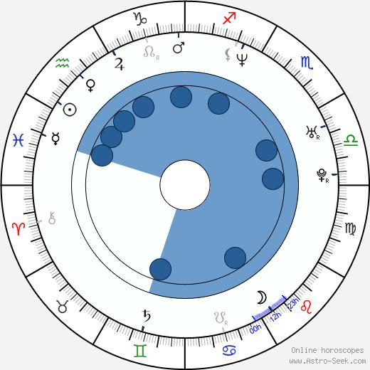 Jim Haggerty wikipedia, horoscope, astrology, instagram