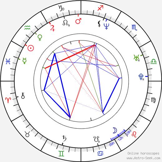 Jim Haggerty tema natale, oroscopo, Jim Haggerty oroscopi gratuiti, astrologia