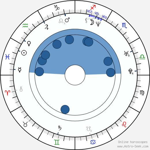 Julio Iglesias Jr. wikipedia, horoscope, astrology, instagram